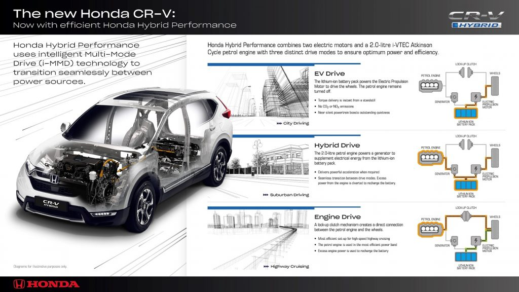 153407 Honda Hybrid Performance Brings New Levels Of Refinement And Efficiency To 1024x576