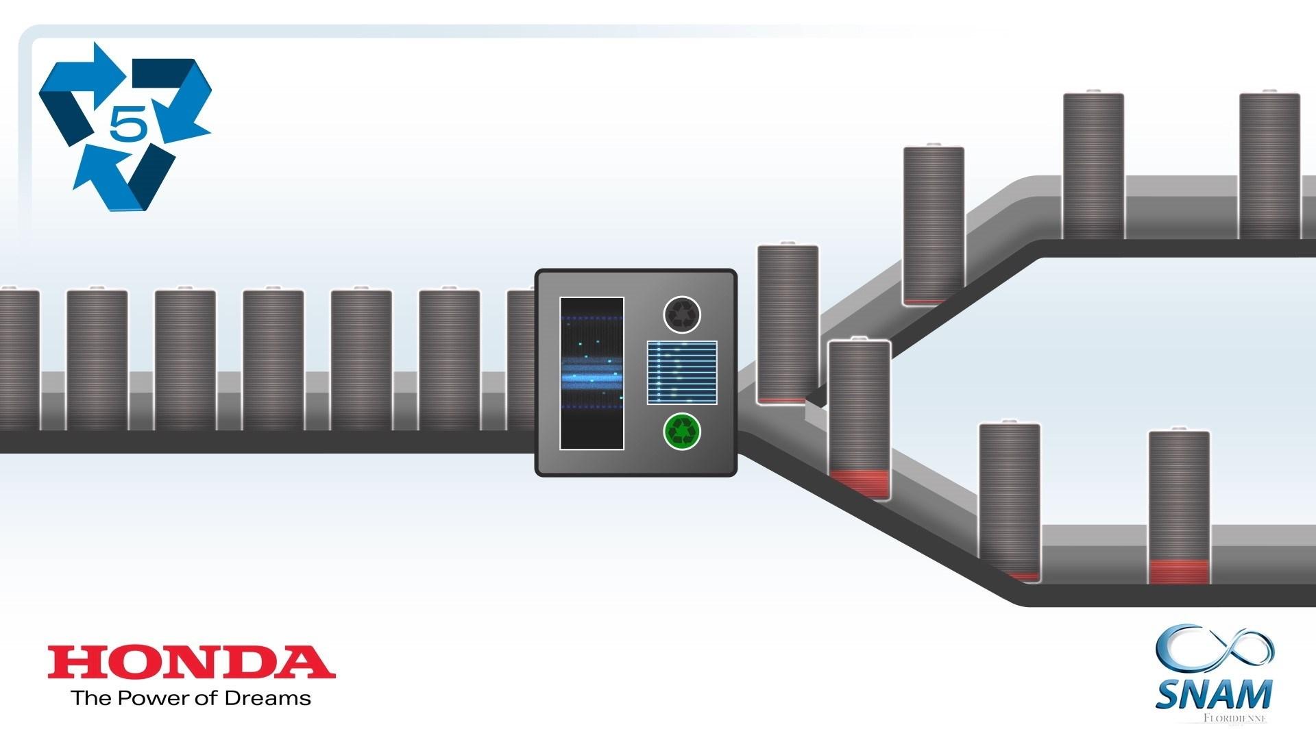 203376 Honda Hybrid EV Batteries Recycling