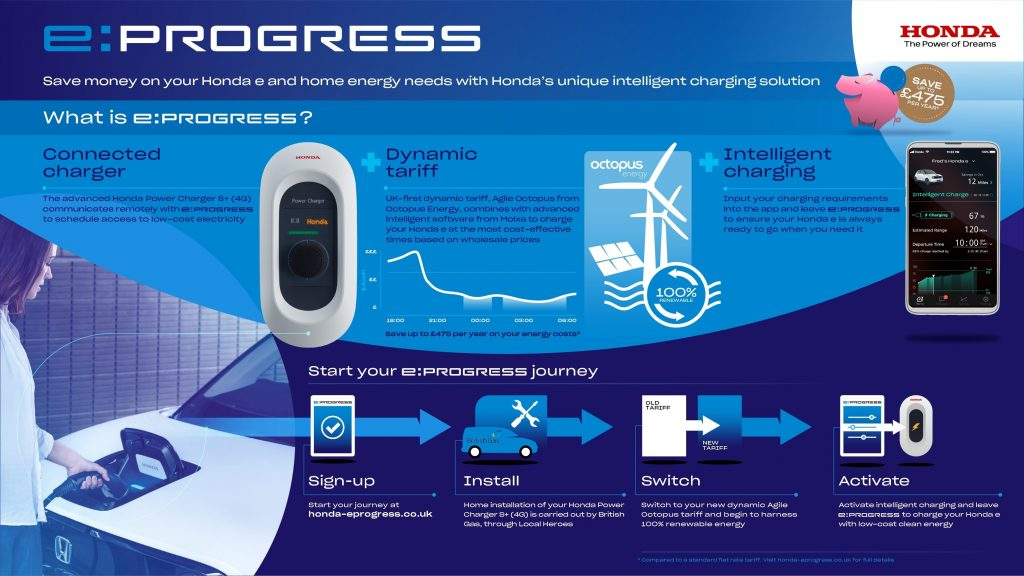 331656 HONDA TO INTRODUCE FIRST ENERGY SERVICE FOR EUROPE E PROGRESS   IN THE UK 1024x576